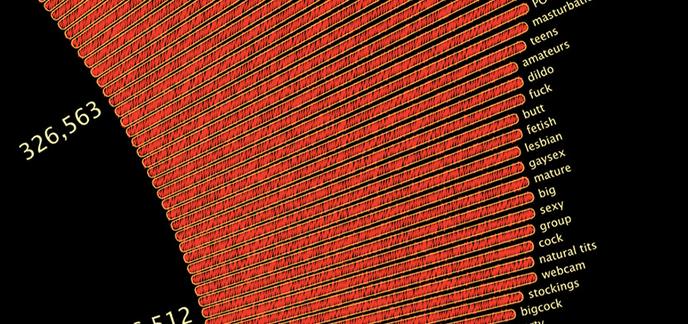 [Zone 42] Les 500 mots-clés les plus recherchés sur les sites porno