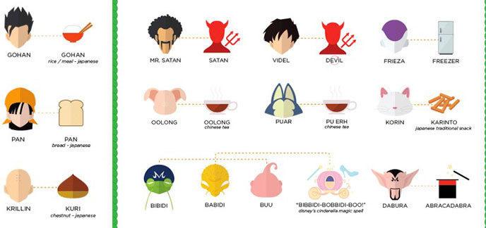 Les origines tranges des noms dans dragon ball z - Tout les image de dragon ball z ...