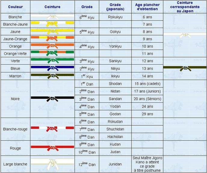 c60abaa4477f Vous le voyez, les ceintures au Japon sont différentes, mais pourquoi   Eh  bien figurez-vous que le système de couleurs de ceintures n est pas né au  Japon ...