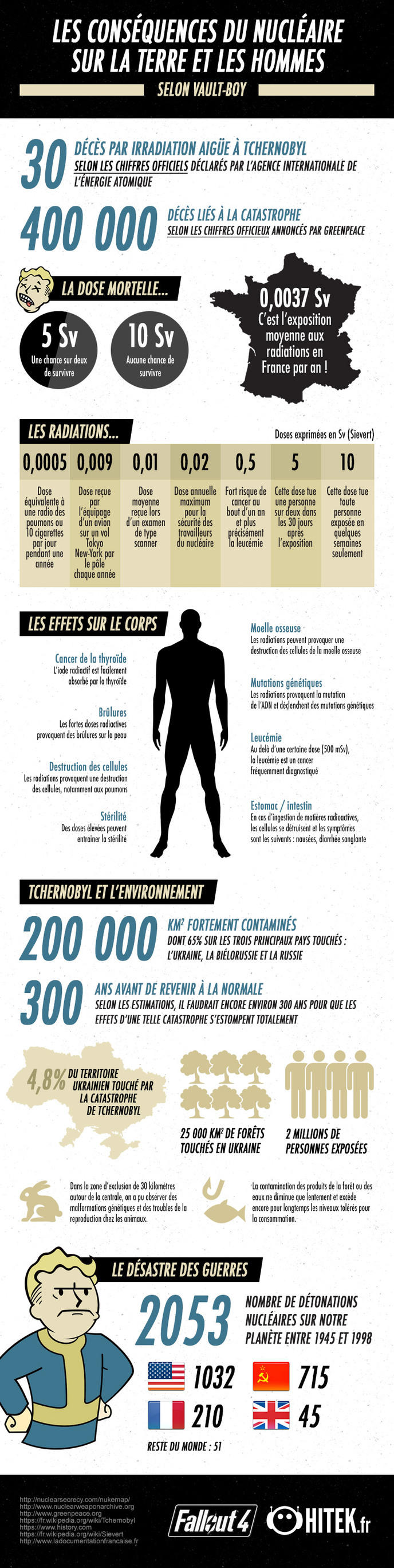 infographie fallout