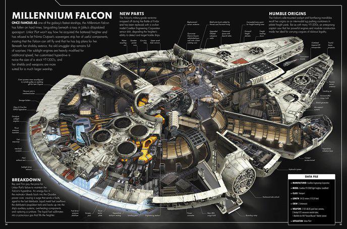 Coupes transversales des vaisseaux de star wars une for Interieur faucon millenium