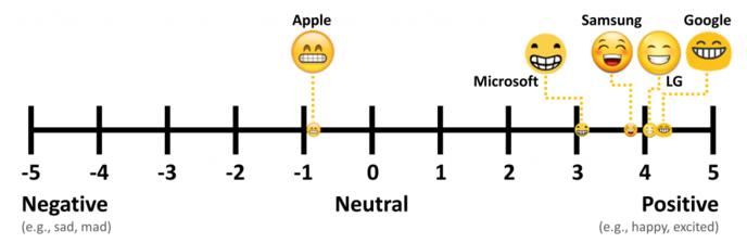 etude_perception_emojis