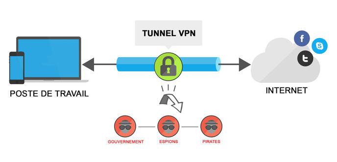 utilisation_vpn_securité