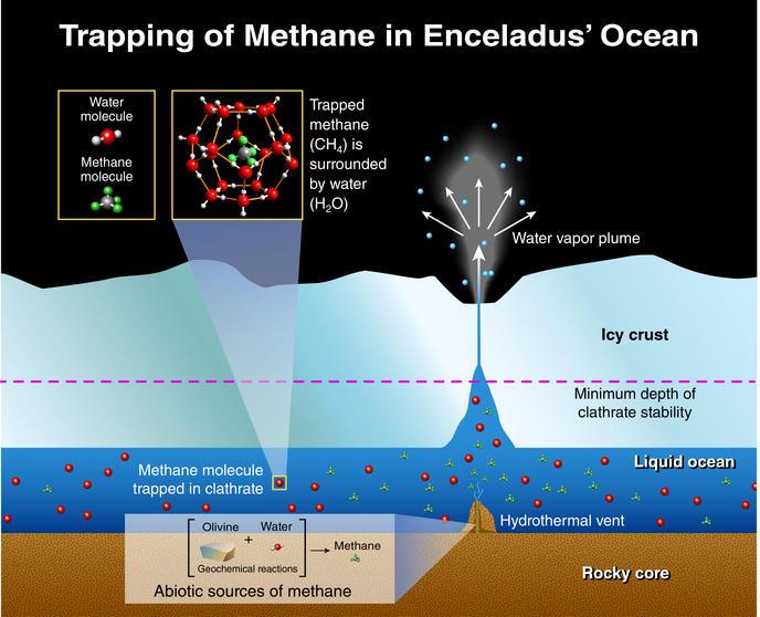 Processus de méthanogénèse