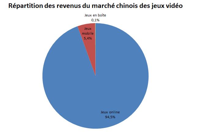 Répartition Marché Chinois