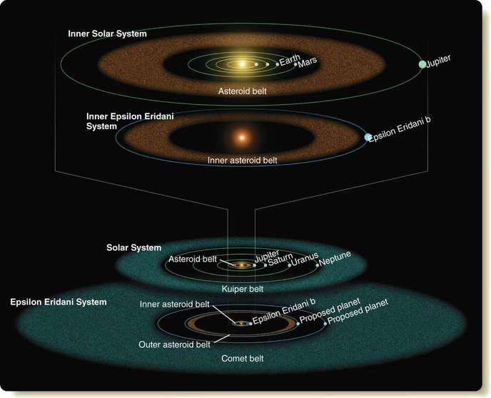 Schéma comparatif entre notre système et Epsilon Erdani