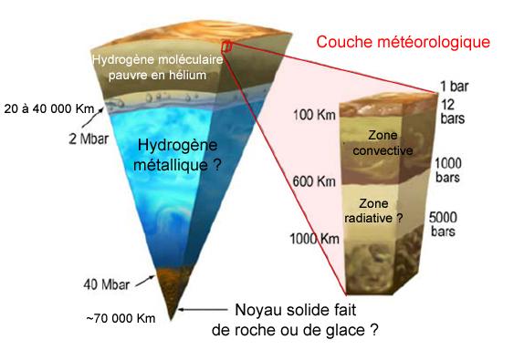 Hypothèse structure Interne