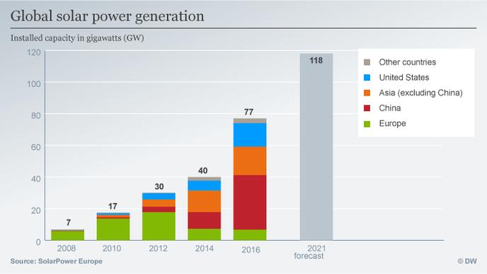 Production énergie solaire - évolution dans le temps