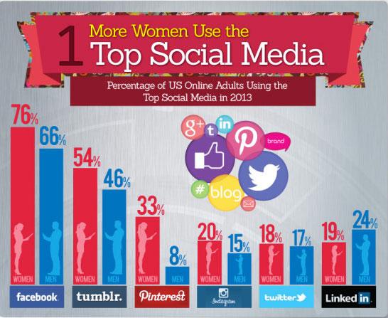 infographie réseaux sociaux femme 7