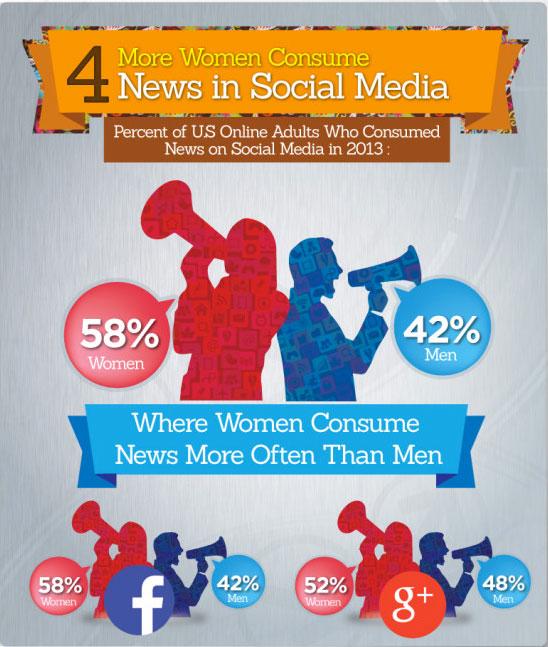infographie réseaux sociaux femme 4