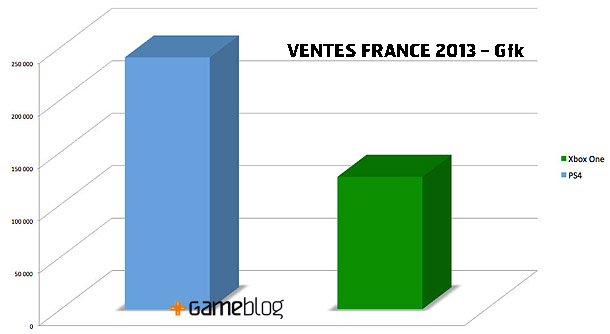 Ventes France PS4 Xbox One