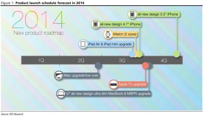Feuille de route Apple