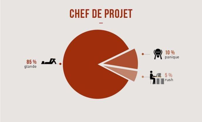 infographie travail