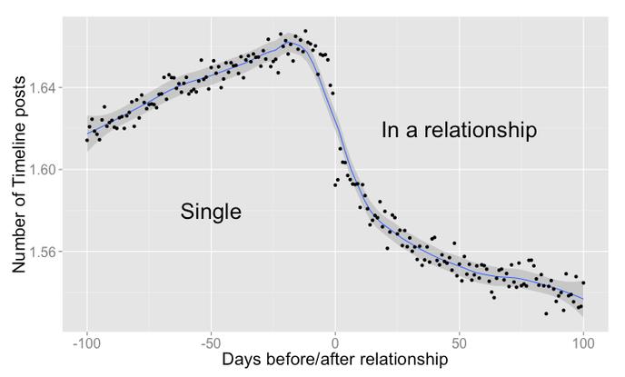 Nombre d'interactions Facebook couple