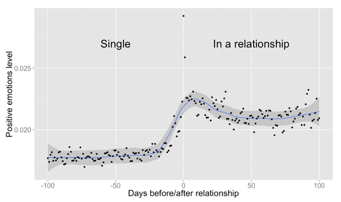 Emotions positives Facebook couple